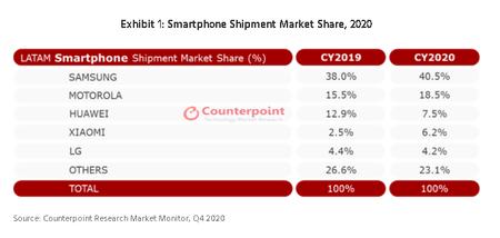 Xiaomi Samsung Participacion Mercado Latinoamerica 2020