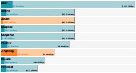 """""""Las startups de los nueve ceros"""", la imagen de la semana"""