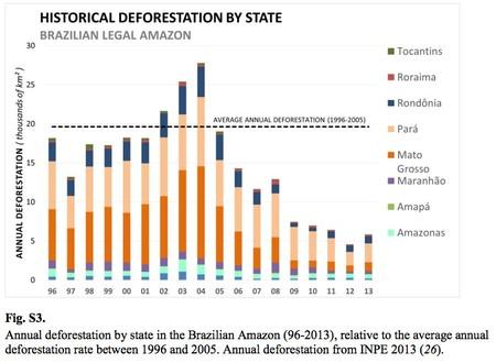 Brazilian Deforestation