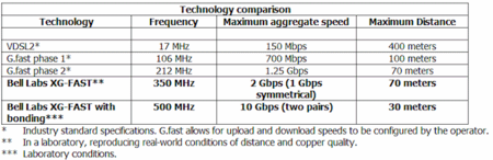 xg-fast_broadband_copper_line_performance_table