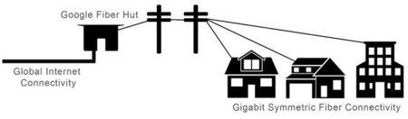 google diagrama fibra
