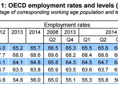 La tasa de empleo española sigue por los suelos