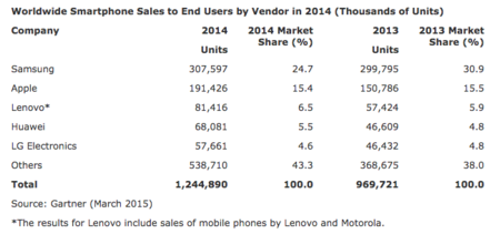 Worldwide Smartphone Sales Gartner 2014