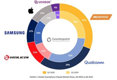 Top 5 del mercado de procesadores móviles