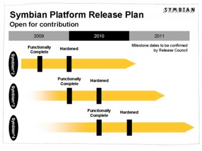 La Symbian Foundation lanzará dos versiones por año