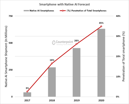 Native Ai Adoption In Smartphone Soc
