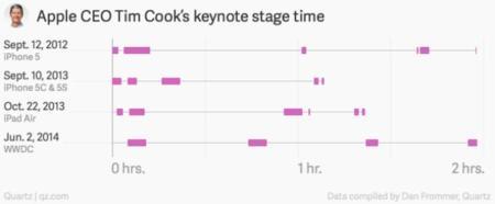 tim-cook-keynote-chart-01.jpg