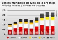 Las ventas de Mac suben como la espuma