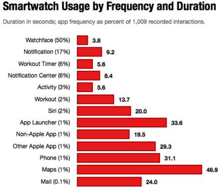 Estudio Apple Watch Duracion