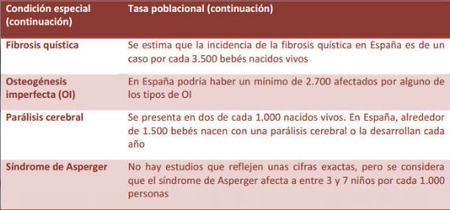 Tasa poblacional niños con necesidades especiales. Tabla 2