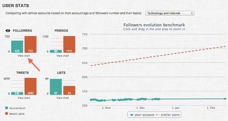 SocialBro añade Benchmark para comparar con otras cuentas tus progresos en Twitter