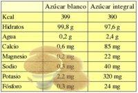 Diferencias nutricionales entre el azúcar blanco y el azúcar integral