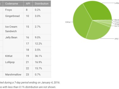Estadísticas Android: Con estos números se cierra el 2015