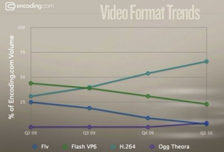 tendencias codecs video internet grafico h264 ogg flash