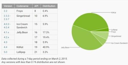 Distribución Android Marzo 2015