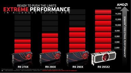 AMD_Radeon_R9_295X2_rendimiento
