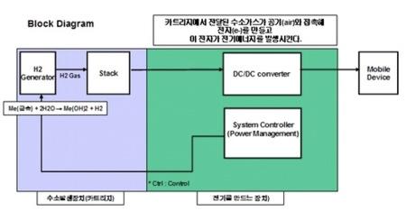 Baterías de agua de Samsung, para 2010