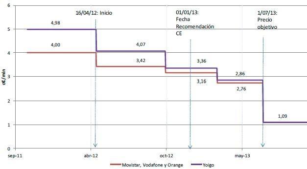 os precios de terminación móvil bajan a 1.09 cénts/minuto, se abre la guerra de tarifas