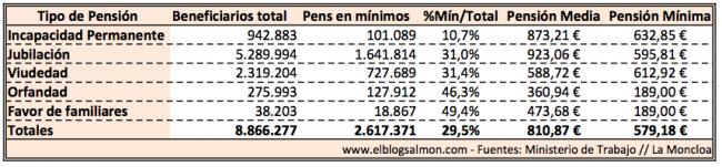 pensiones-minimas-2012.png