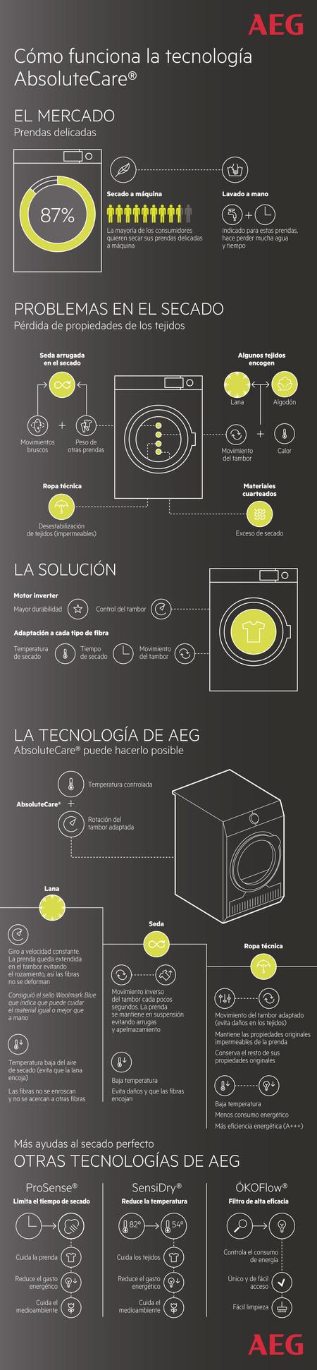 AE Tecnología AbsoluteCare