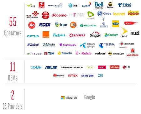 Empresas que apoyan RCS