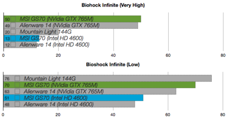 MSI GS70 benchmarks