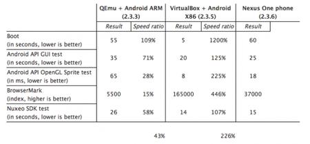 rendimiento emulador android x86 frente emulador android sdk