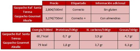 Tabla resumen e información nutricional