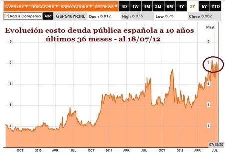 Dinero gratis para Alemania y al 7% para España