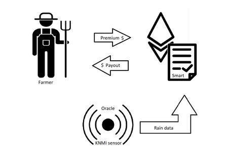 Agricultor Ethereum