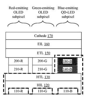 Patente Oled Qled