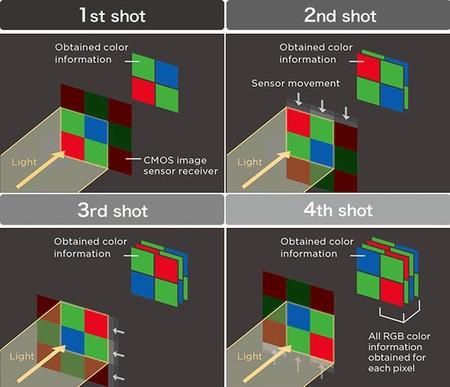 Pixelshifti