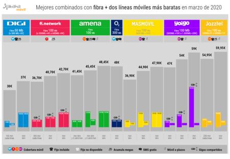 Mejores Combinados Con Fibra Dos Lineas Moviles Mas Baratas En Marzo De 2020