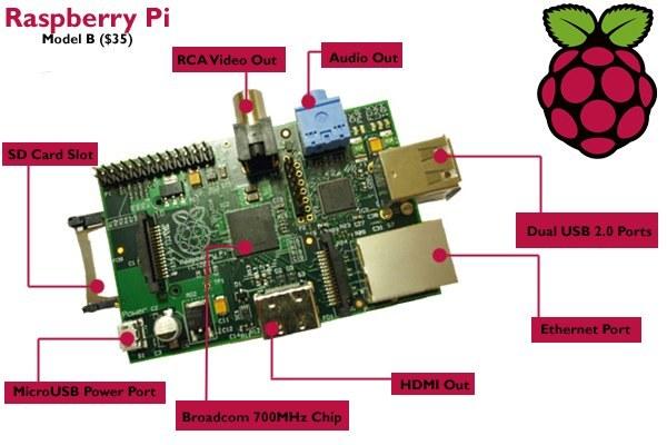 Detalle de los componentes de la Raspberry Pi Modelo B