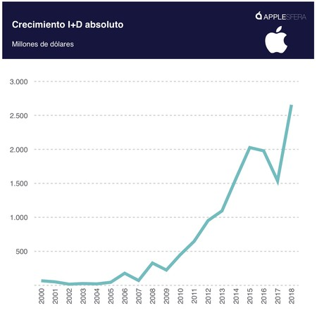 Crecimiento I D Apple Absoluto
