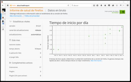 Informe De Salud De Firefox