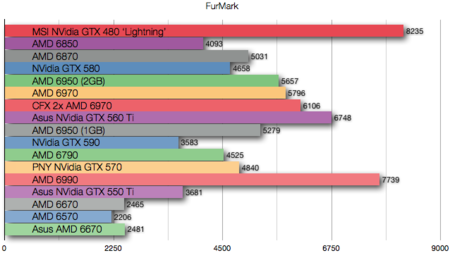 Asus AMD 6670 benchmarks