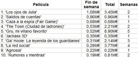 taquilla-box-office-spain-julia-due-date-fair-game.jpg