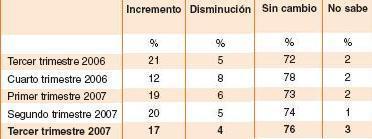 El empleo en España se mantiene