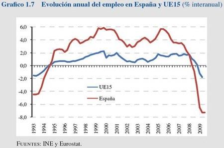 El informe económico de Zapatero ¿seguro que habla de España?
