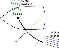 Navegar más rápido que el viento (II)