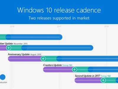Microsoft confirma una nueva y gran actualización para Windows 10 a finales de año