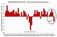 PIB de Estados Unidos se contrae a un ritmo anual de -2,9%, la mayor caída trimestral en 5 años