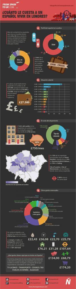 cuanto-le-cuesta-a-un-espanol-vivir-en-londres-infografia.jpg