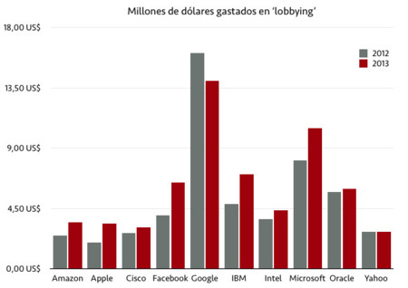 Los lobbies tecnológicos: Google, Facebook y Microsoft se gastaron más de 30 millones en 2013