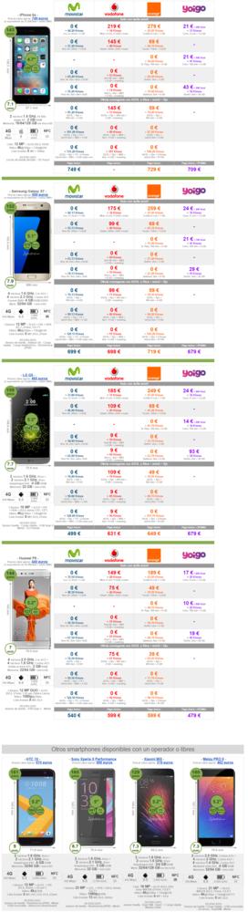 Comparativa Precios Gama Alta Verano 2016 Smartphones