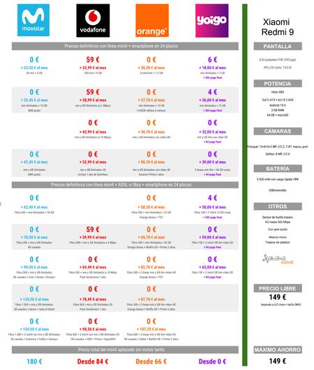 Comparativa Precios Xiaomi Redmi 9 A Plazos Con Movistar Vodafone Orange Yoigo