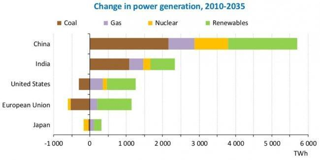 iea-world-energy-report-2012-change-in-power-generation-2012-2035.jpg