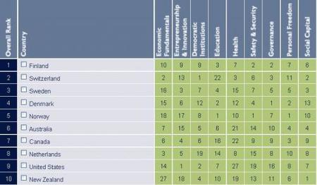 legatum-prosperity-index-2009.JPG