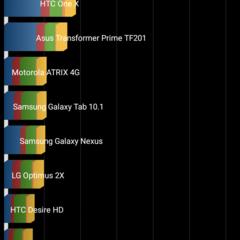 Foto 10 de 14 de la galería xiaomi-redmi-3-benchmarks en Xataka Android